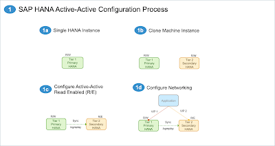 SAP HANA Certification, SAP HANA Tutorial and Material, SAP HANA Study Materials