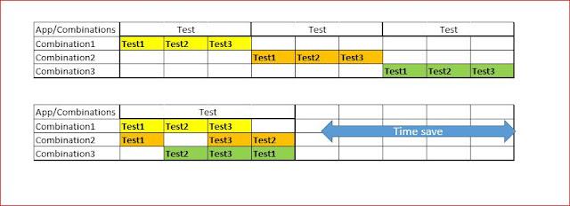 Parallel Testing