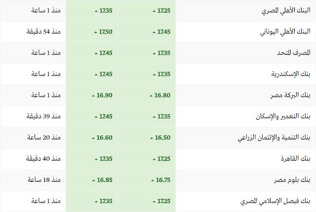 سعر الدولار اليوم فى البنوك الثلاثاء 7-3-2017 والسوق السوداء وأسعار الدولار الان في مصر