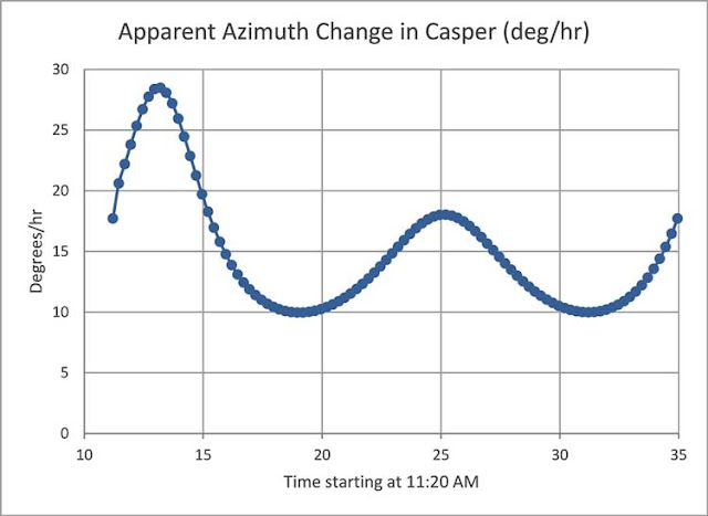 The apparent motion of the sun varies from the assumed 15 deg/hour (Source: Palmia Observatory)
