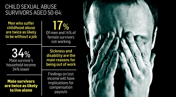 effects of sexual assault on future relationships