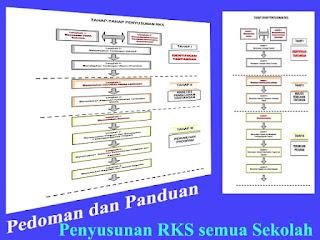 Alur dan Cara menyusun RKS yang baik dan benar