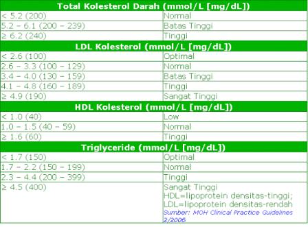Kolesterol Normal