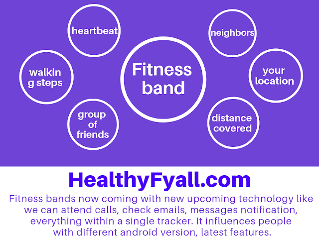 what is Fitness band
