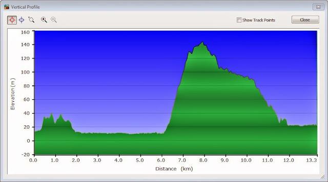 Vertical profile rute pertama ke Pantai Karapyak
