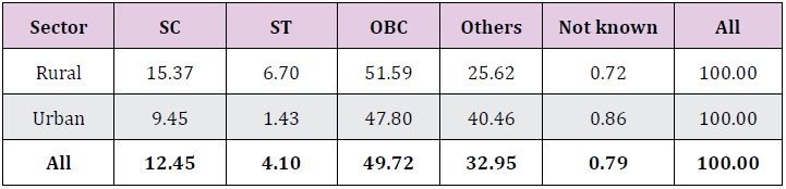 % Distribution of MSMEs by social group of owners wise (SC, ST, OBC, Others) in Rural/Urban areas 2015-16