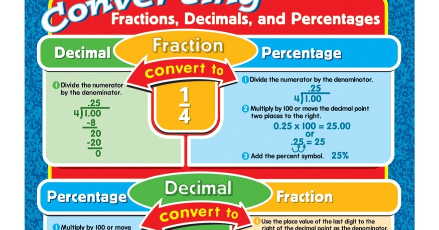 how to order fractions decimals and percentages