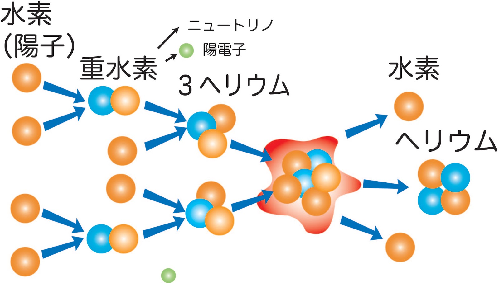 空の太陽と地上の太陽「核融合発電」の違い