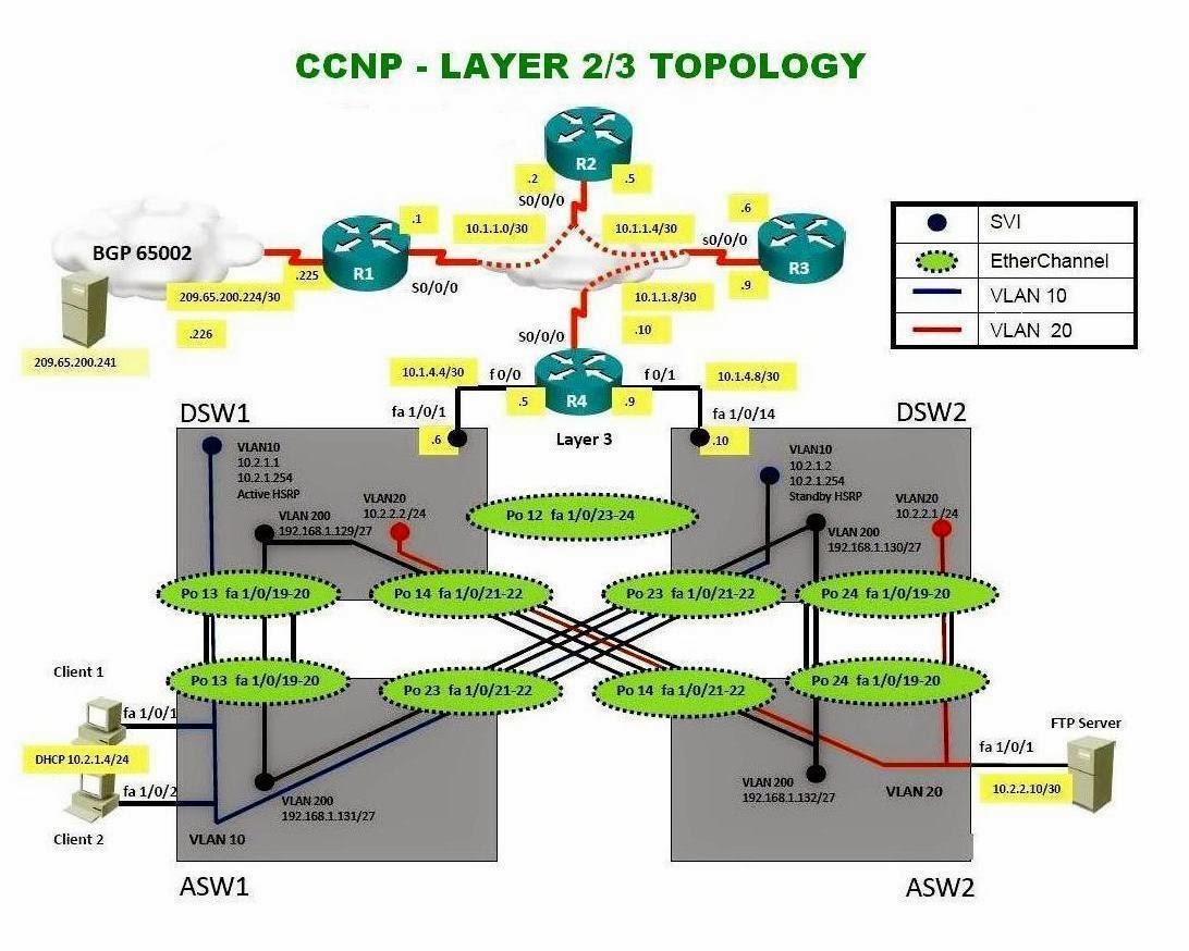 The School Of Cisco Networking Scn Ccnp Layer 2 And 3 How To Configure Intervlan Routing On Switches Ipv4 Topology Configuration Example