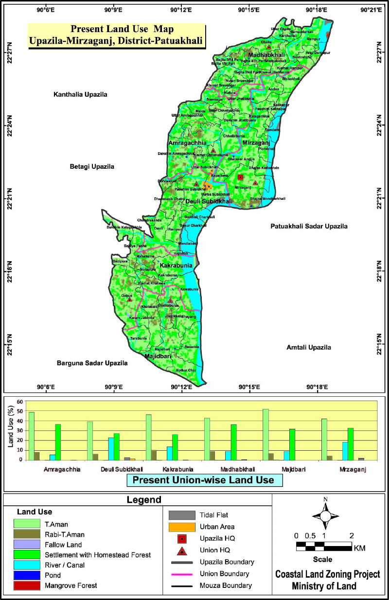 Mirzaganj Upazila Mouza Map Patuakhali District Bangladesh