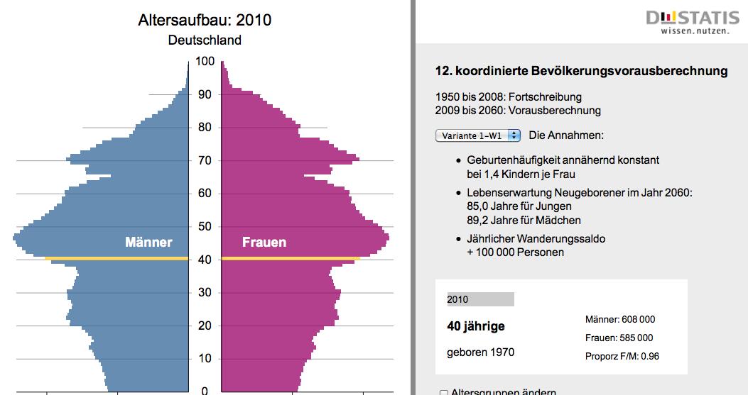 Männer Frauen Verhältnis Deutschland