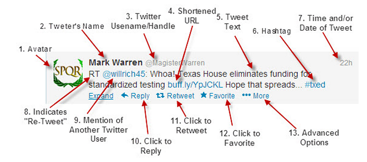 Anatomy Of A Tweet Must See Guide For Teachers Educational