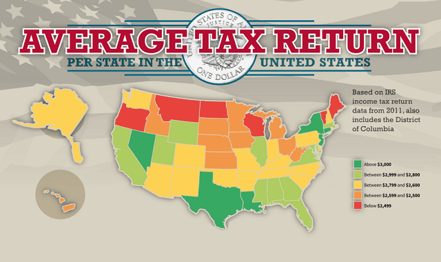 Average Tax Refund Per State in the United States