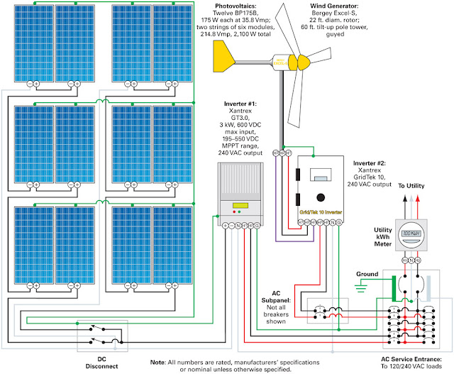 Wiring Photovoltaic/wind Generator