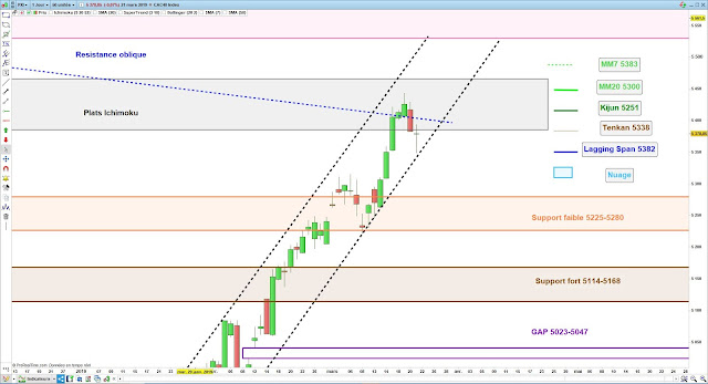 Analyse chartiste du CAC40 21/03/19