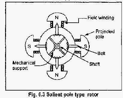 Principle & working of Synchronous generator or Alternator