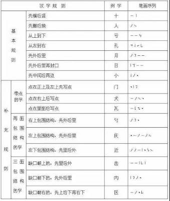 汉字书写规则