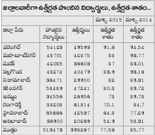 Telangana-10th-Results-2016-District-Wise-Pass-Percentage-Analysis