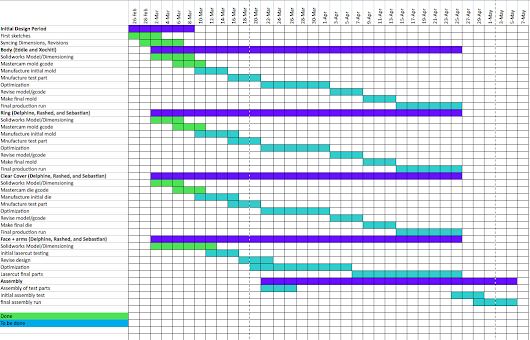 Updated Gantt Chart