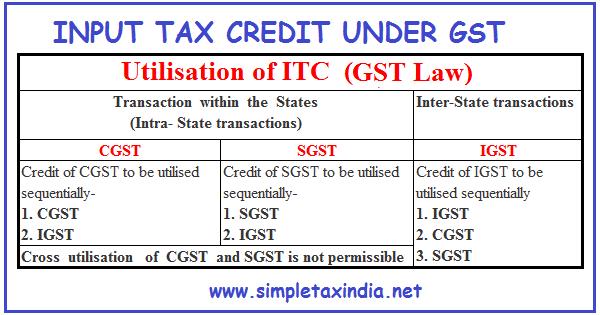 Input Tax Credit On Car Insurance