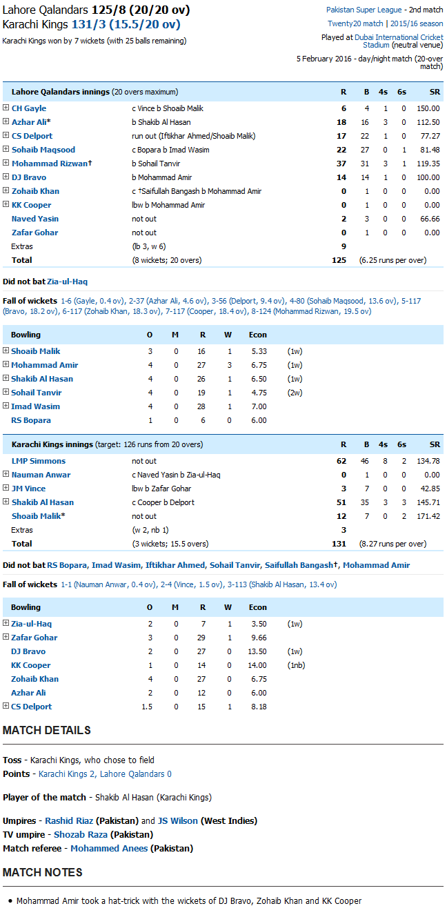 Karachi Kings vs Lahore Qalandars Score Card