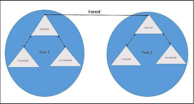 Active Directory Forest and Tree