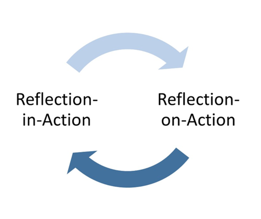 demonstrate the ability to reflect on practice Level 3 diploma in health and social care (children and young people) 21 - explain the importance of reflective practice 22 - demonstrate the ability to reflect on practice 23 - describe how own values, belief systems and experiences may affect working practice 31 - evaluate own knowledge, performance and understanding against relevant.
