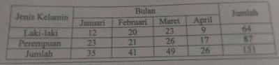 gambar tabel soal un smp bahasa indonesia 2018