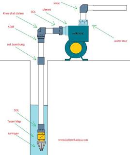 cara cek tusen klep pompa air baik atau sudah rusak penyebab pompa air harus dipancing