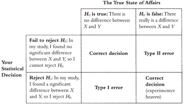 Pengertian Dan Jenis Hipotesis Dalam Penelitian Menurut Para Ahli