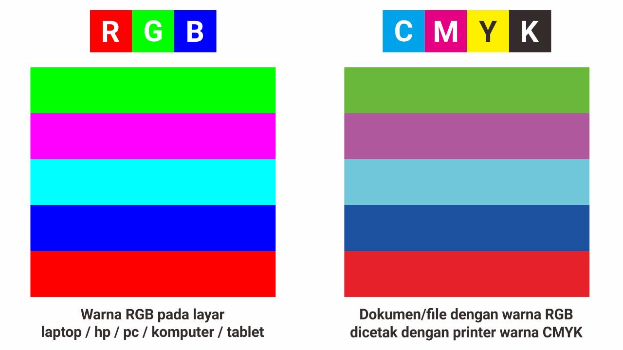 Mengapa kenapa warna hasil print cetak berbeda dengan warna yang ada di layar komputer pc laptop