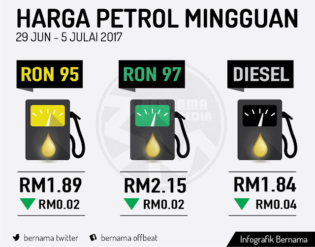 harga petrol