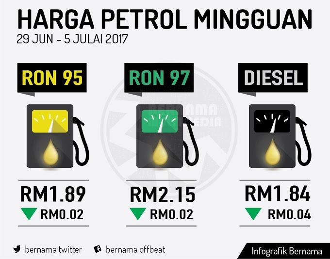 Harga runcit produk petroleum 29 Jun hingga 5 Julai