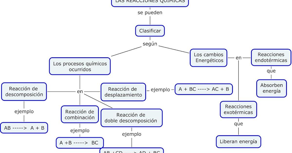 Reacciones Químicas: Tipos de Reacciones Químicas