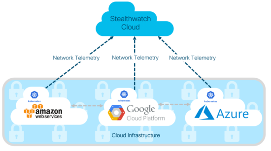 How Stealthwatch Cloud protects against the most critical