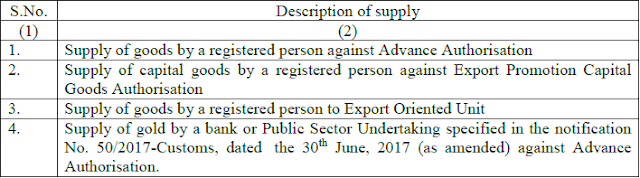 GST - List of Supplies As Deemed Exports