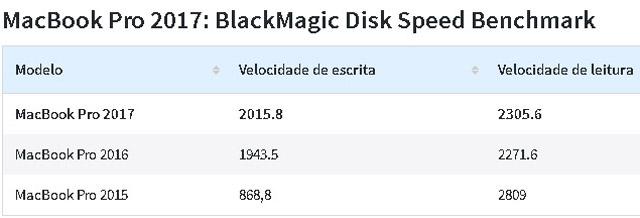 Apple Macbook Pro 15 2017 benchmark