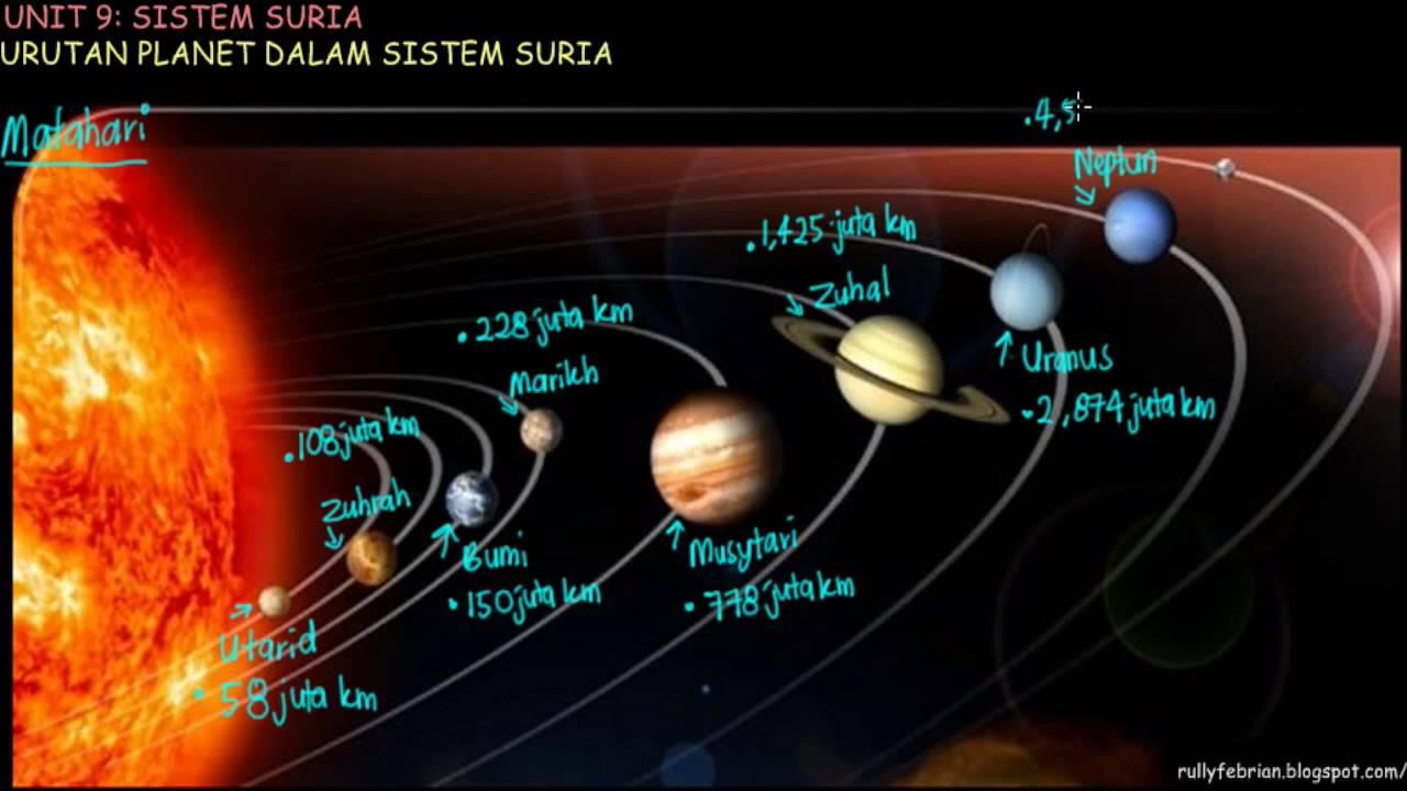 Nama Nama Kelas Dan Nama Nama Planet Cikgu Relief