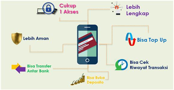 bayar belanja online lebih mudah dengan mandiri online