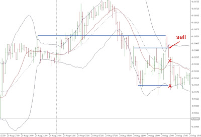 Strategie Trading Intraday sul Forex su AUD USD 2