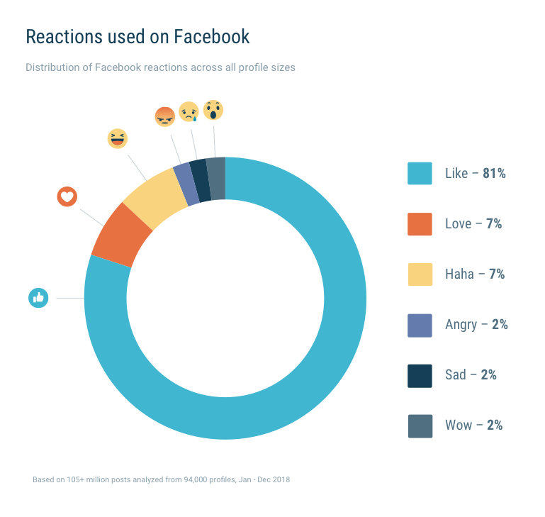 Users eager to use 'new Reactions' on Facebook