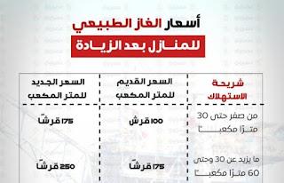 زيادة أسعار الغاز الطبيعي للاستهلاك المنزلي بمصر - تعرف علي شرائح الاستهلاك