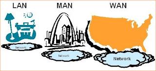 انواع الشبكات وانواع كابلات الانترنت الرئيسية