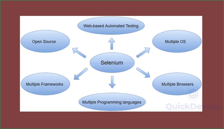 Selenium Properties