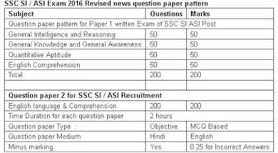 SSC SI recruitment 2016