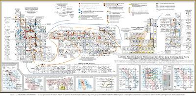 ltima tabla peridica actualizada a partir de la pgina science story con el ltimo elemento aceptado el 112 e incluso incluye los elementos en proceso