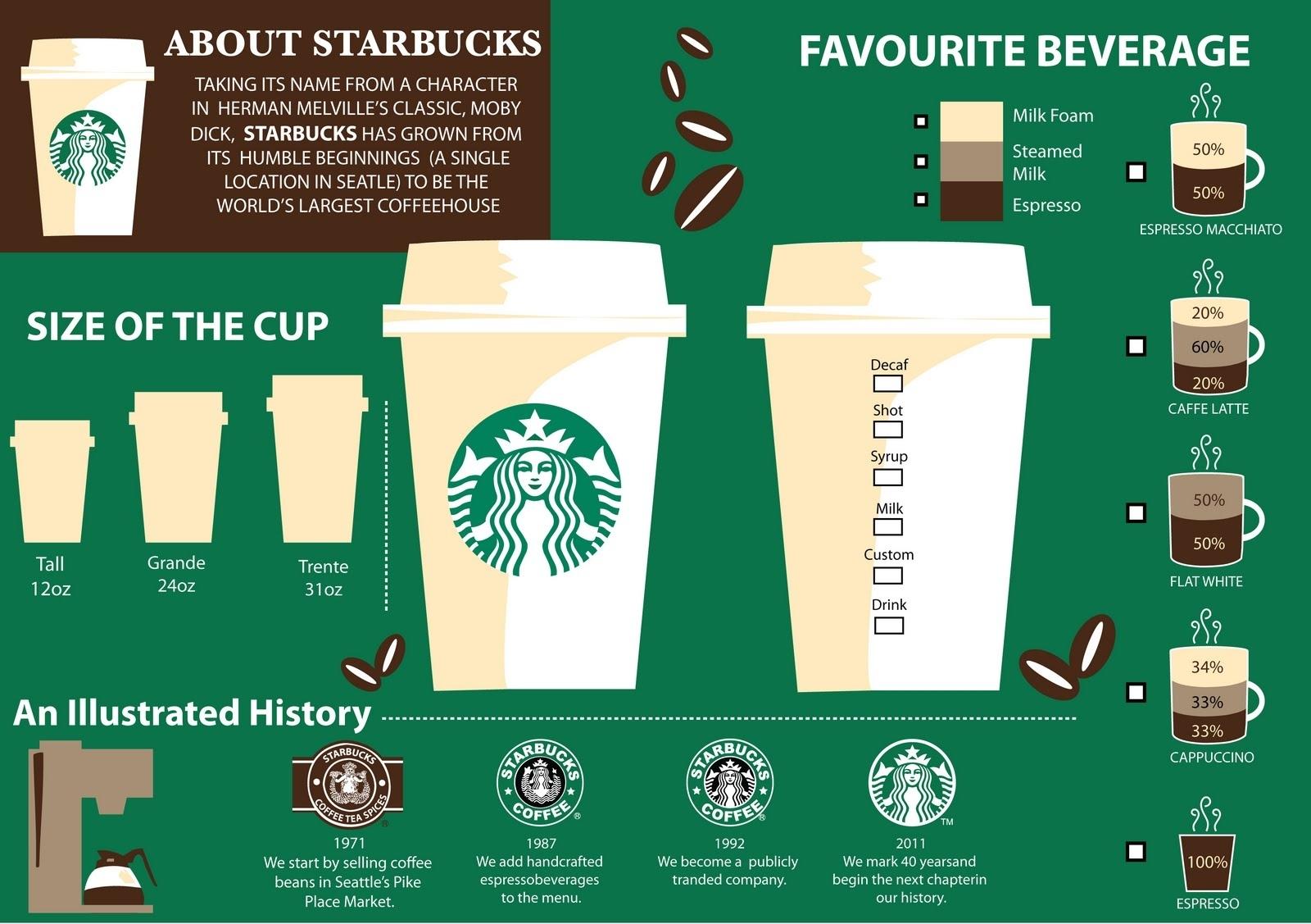 Infografis tentang starbucks