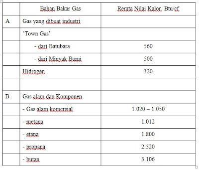 Nilai Kalor dari Bahan Bakar Gas