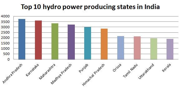Hydro Power Current Scenario in India