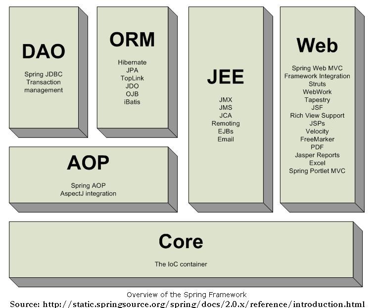 Java developer resume spring hibernate - College essays and